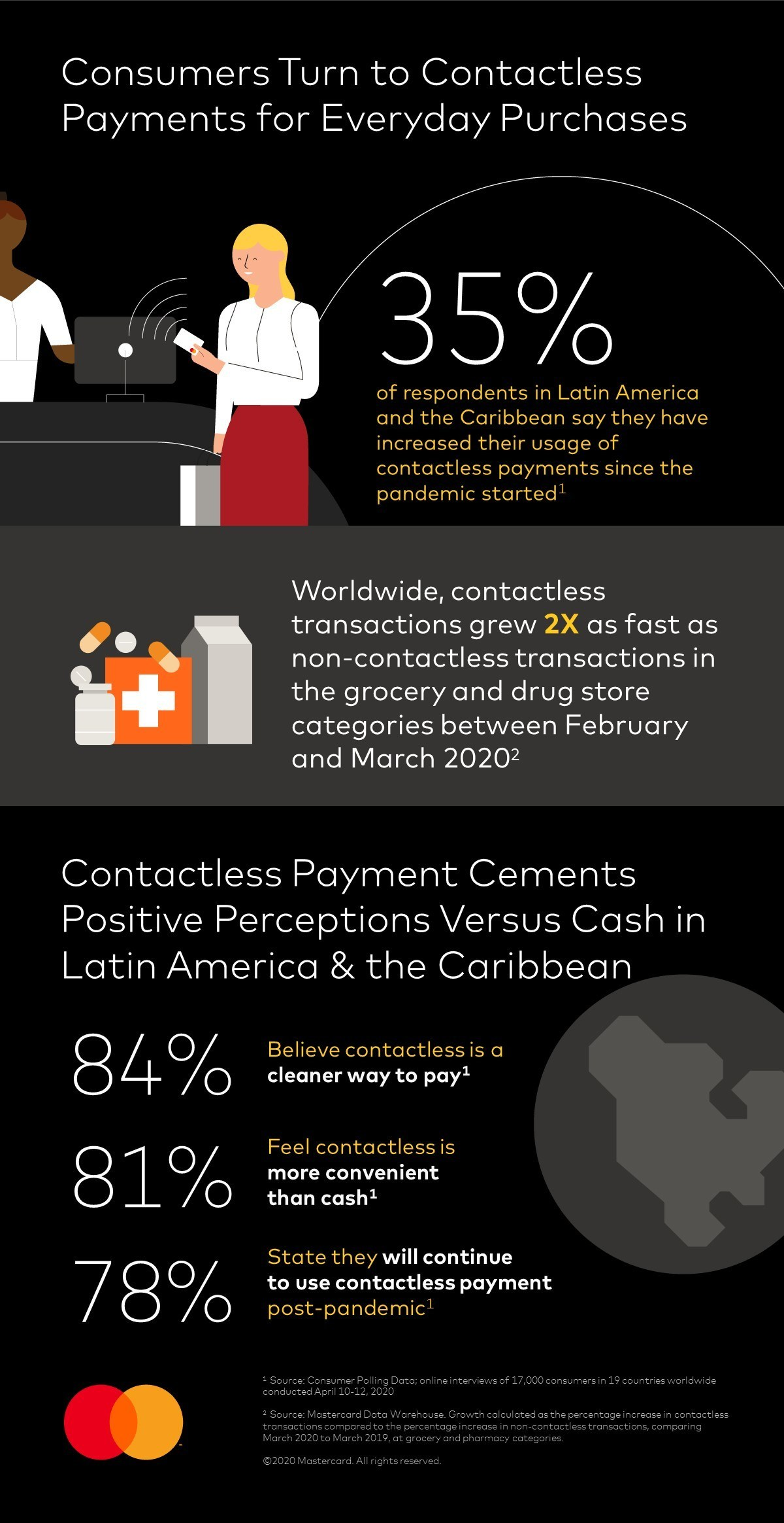 Mastercard Study Shows Consumers in LAC Make the Move to Contactless Payments