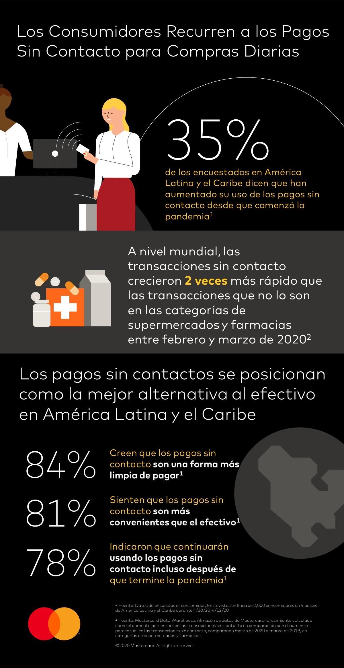 Estudio de Mastercard indica que los consumidores en América Latina y el Caribe hacen el cambio a los pagos sin contacto