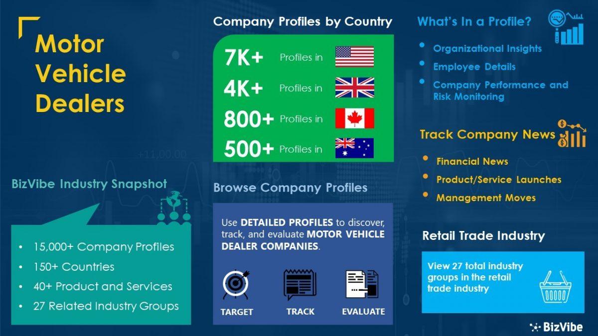Motor Vehicle Dealers Industry | BizVibe Adds New Motor Vehicle Dealers Which Can Be Discovered and Tracked